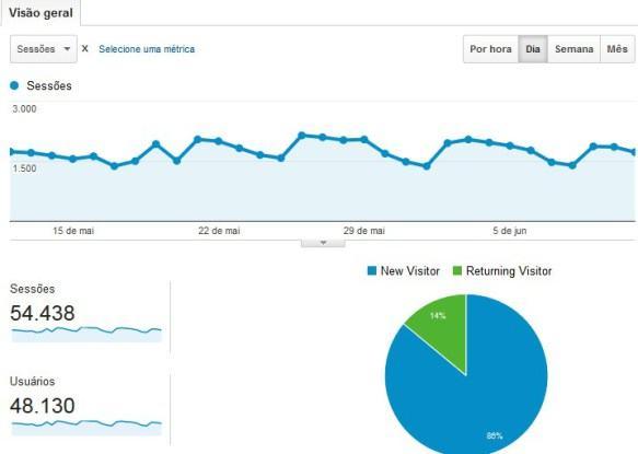 Estatística do Criar Sites