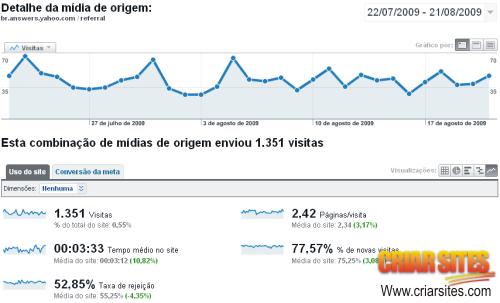 estatística de visitas vindas pelo Yahoo Rspostas