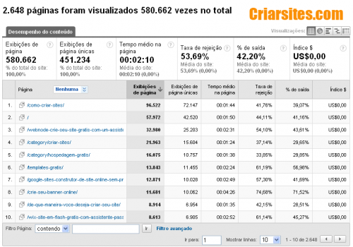 Conteúdo principal - Google Analytics