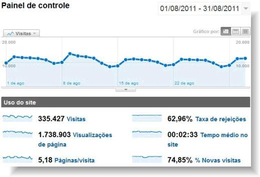 Google Analitycs - Serviço de Estatística de Visitas Grátis