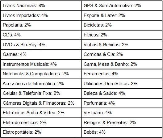 Tabela de valors pagos pelo Submarino