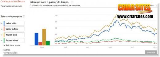 tendencia de pesquisa no google